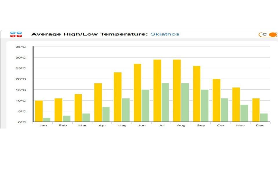 average-temp-highlow-resize
